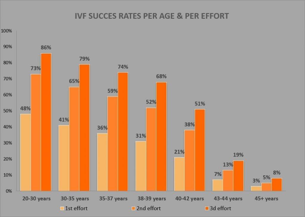 rata de succes FIV grecia medimall