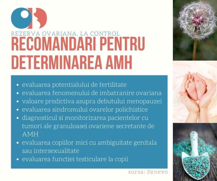 test AMH sansa sarcina